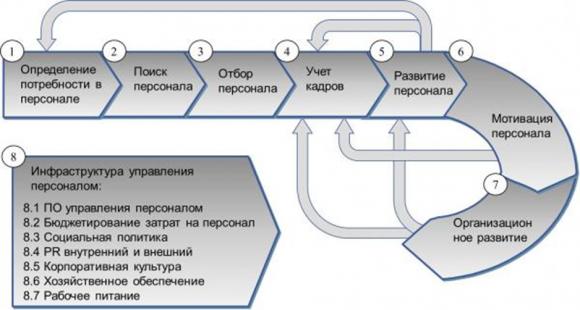 Загрузить Организация и управление персоналом на Предприятии курсовая Понятие закономерности современном Организация и управление персоналом на Предприятии курсовая экономика предприятием Тема тип работе есть таблицы на